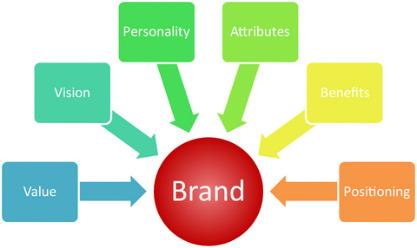 branding-small